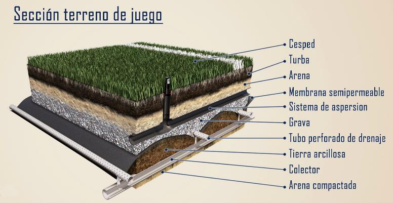 Cómo funciona el drenaje del césped en un campo de fútbol