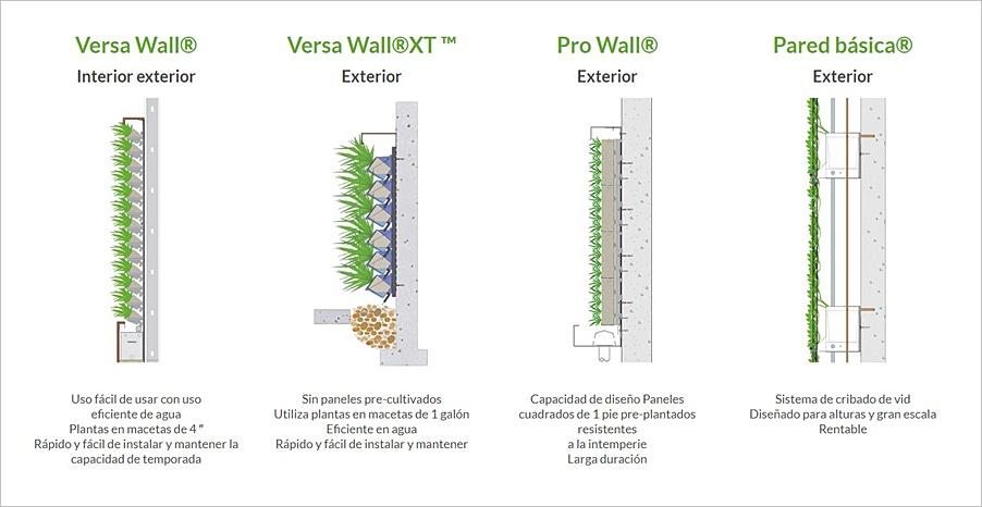 Sistemas de jardinería vertical